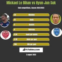 Mickael Le Bihan vs Hyun-Jun Suk h2h player stats