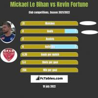 Mickael Le Bihan vs Kevin Fortune h2h player stats