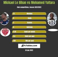 Mickael Le Bihan vs Mohamed Yattara h2h player stats