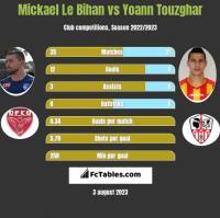 Mickael Le Bihan vs Yoann Touzghar h2h player stats