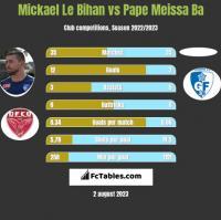Mickael Le Bihan vs Pape Meissa Ba h2h player stats