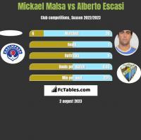 Mickael Malsa vs Alberto Escasi h2h player stats