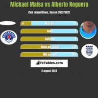 Mickael Malsa vs Alberto Noguera h2h player stats
