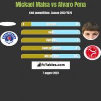 Mickael Malsa vs Alvaro Pena h2h player stats