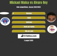 Mickael Malsa vs Alvaro Rey h2h player stats