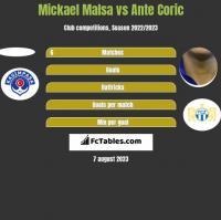Mickael Malsa vs Ante Coric h2h player stats