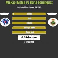 Mickael Malsa vs Borja Dominguez h2h player stats