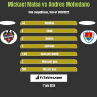 Mickael Malsa vs Andres Mohedano h2h player stats