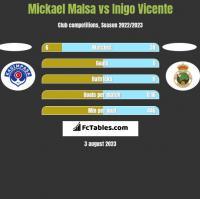 Mickael Malsa vs Inigo Vicente h2h player stats