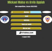 Mickael Malsa vs Arvin Appiah h2h player stats