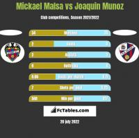 Mickael Malsa vs Joaquin Munoz h2h player stats