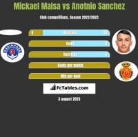 Mickael Malsa vs Anotnio Sanchez h2h player stats