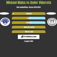 Mickael Malsa vs Ander Vidorreta h2h player stats