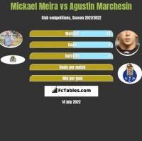 Mickael Meira vs Agustin Marchesin h2h player stats