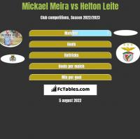 Mickael Meira vs Helton Leite h2h player stats