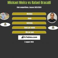 Mickael Meira vs Rafael Bracalli h2h player stats