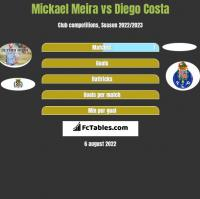Mickael Meira vs Diego Costa h2h player stats