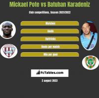 Mickael Pote vs Batuhan Karadeniz h2h player stats