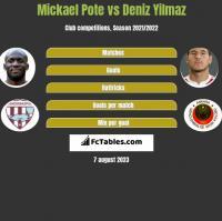 Mickael Pote vs Deniz Yilmaz h2h player stats