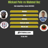 Mickael Pote vs Mahmut Boz h2h player stats