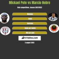 Mickael Pote vs Marcio Nobre h2h player stats