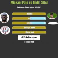 Mickael Pote vs Nadir Ciftci h2h player stats