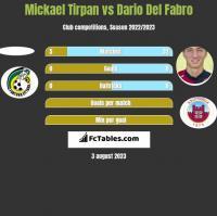 Mickael Tirpan vs Dario Del Fabro h2h player stats
