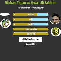 Mickael Tirpan vs Hasan Ali Kaldirim h2h player stats