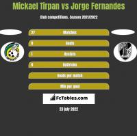 Mickael Tirpan vs Jorge Fernandes h2h player stats