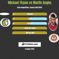 Mickael Tirpan vs Martin Angha h2h player stats