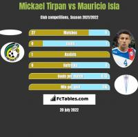 Mickael Tirpan vs Mauricio Isla h2h player stats