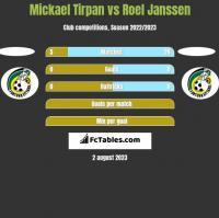 Mickael Tirpan vs Roel Janssen h2h player stats