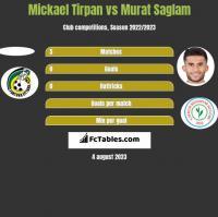Mickael Tirpan vs Murat Saglam h2h player stats
