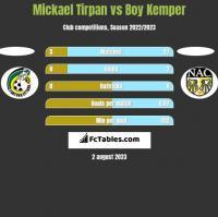 Mickael Tirpan vs Boy Kemper h2h player stats