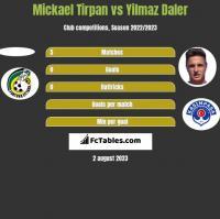 Mickael Tirpan vs Yilmaz Daler h2h player stats