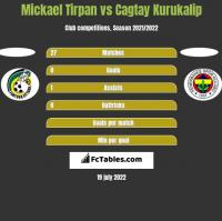 Mickael Tirpan vs Cagtay Kurukalip h2h player stats