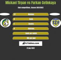 Mickael Tirpan vs Furkan Cetinkaya h2h player stats