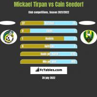 Mickael Tirpan vs Cain Seedorf h2h player stats