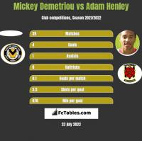 Mickey Demetriou vs Adam Henley h2h player stats
