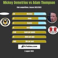 Mickey Demetriou vs Adam Thompson h2h player stats