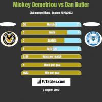 Mickey Demetriou vs Dan Butler h2h player stats
