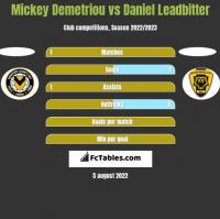Mickey Demetriou vs Daniel Leadbitter h2h player stats