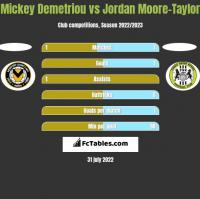 Mickey Demetriou vs Jordan Moore-Taylor h2h player stats