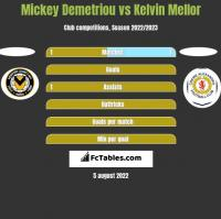 Mickey Demetriou vs Kelvin Mellor h2h player stats