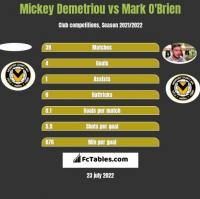 Mickey Demetriou vs Mark O'Brien h2h player stats