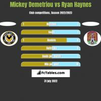 Mickey Demetriou vs Ryan Haynes h2h player stats