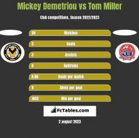 Mickey Demetriou vs Tom Miller h2h player stats