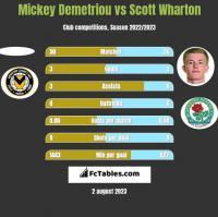 Mickey Demetriou vs Scott Wharton h2h player stats