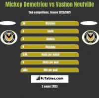 Mickey Demetriou vs Vashon Neufville h2h player stats