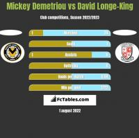 Mickey Demetriou vs David Longe-King h2h player stats